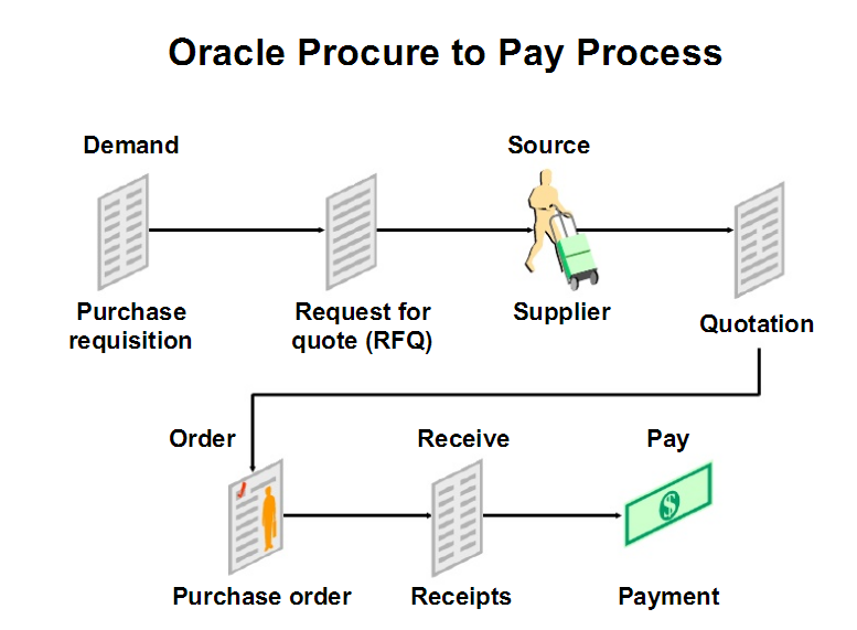 an introduction about procure to pay cycle  u2013 learn oracle scm